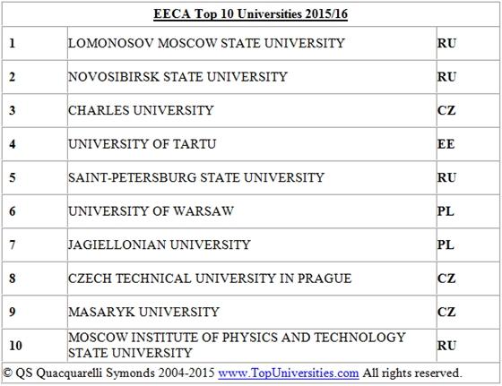 EECA_Top10